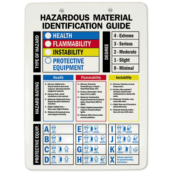 Hazardous Material Identification Guide Clipboard
